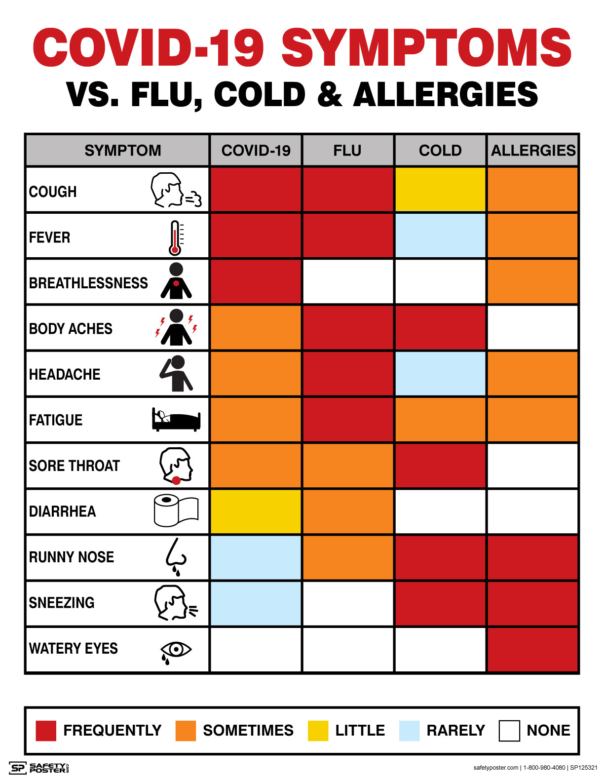 COVID-19 Symptoms Vs. Flu, Cold and Allergies - Safety Poster