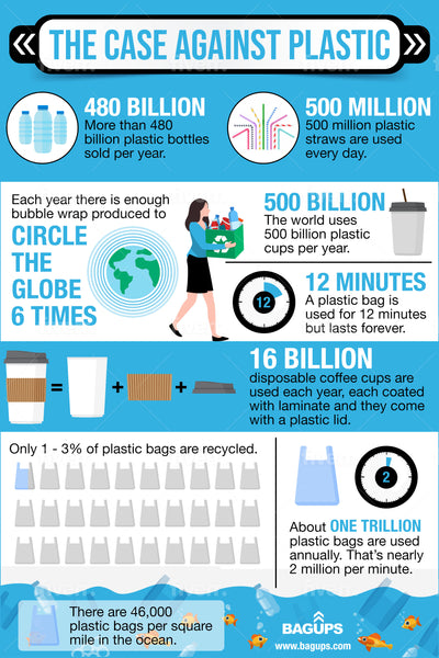 The case against plastic infographic