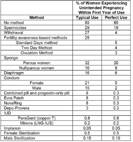 Comparison of Contraceptives