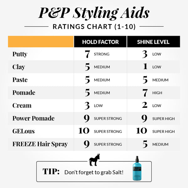 Best Hair Styling Products Graph
