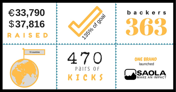 Saola Shoes kickstarter success. The people want sustainable shoes.