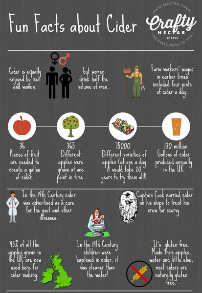 Cider-Fun-Facts