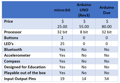 micro:bit vs arduino table