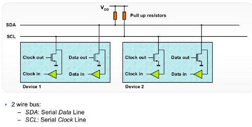 Learn how to use the I2C bus with Arduino using these classic tutorials.