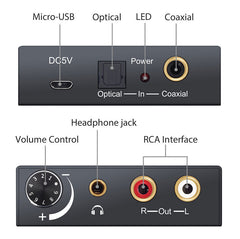 Use digital audio devices with analog amplifiers and headphones using the 192kHz TOSLINK Digital to Audio Converter from PMD Way with free delivery worldwide