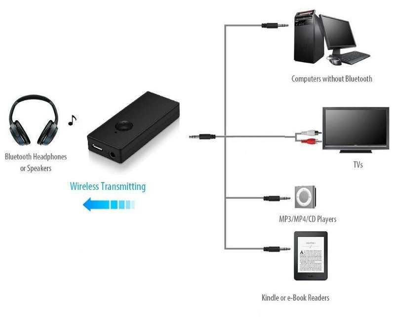 Broadcast audio over Bluetooth using the Wireless Bluetooth Audio Transmitter from PMD Way with free delivery, worldwide