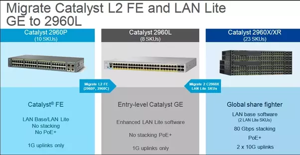 Cisco Catalyst 2960-L Series Switches, the new member in the