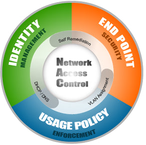Securing the Network using Network Access Control