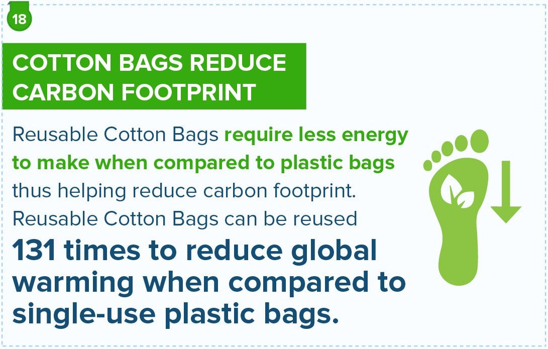 Reusable Cotton Bags Reduce Carbon Footprint