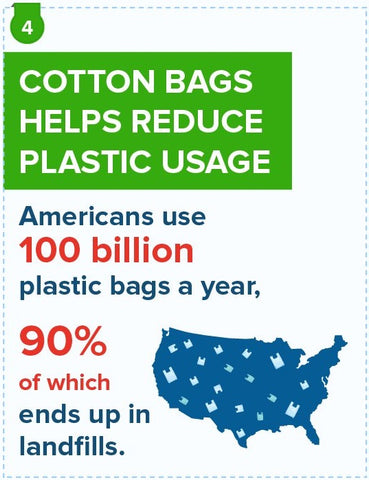 cotton bags helps reduce plastic usage