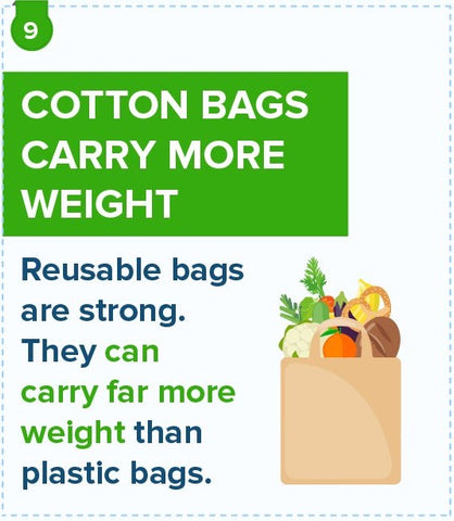 cotton bags carry more weight
