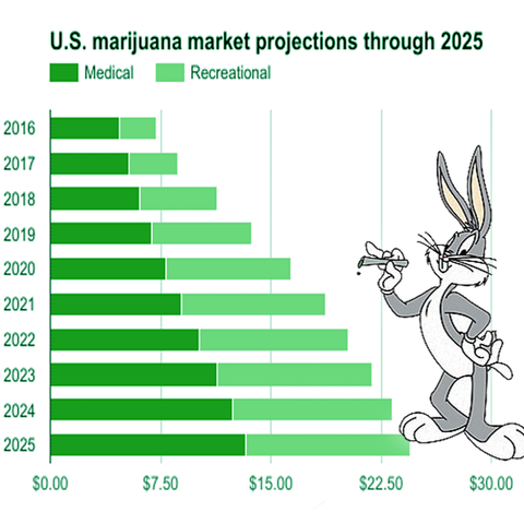 marijuana sales and projections