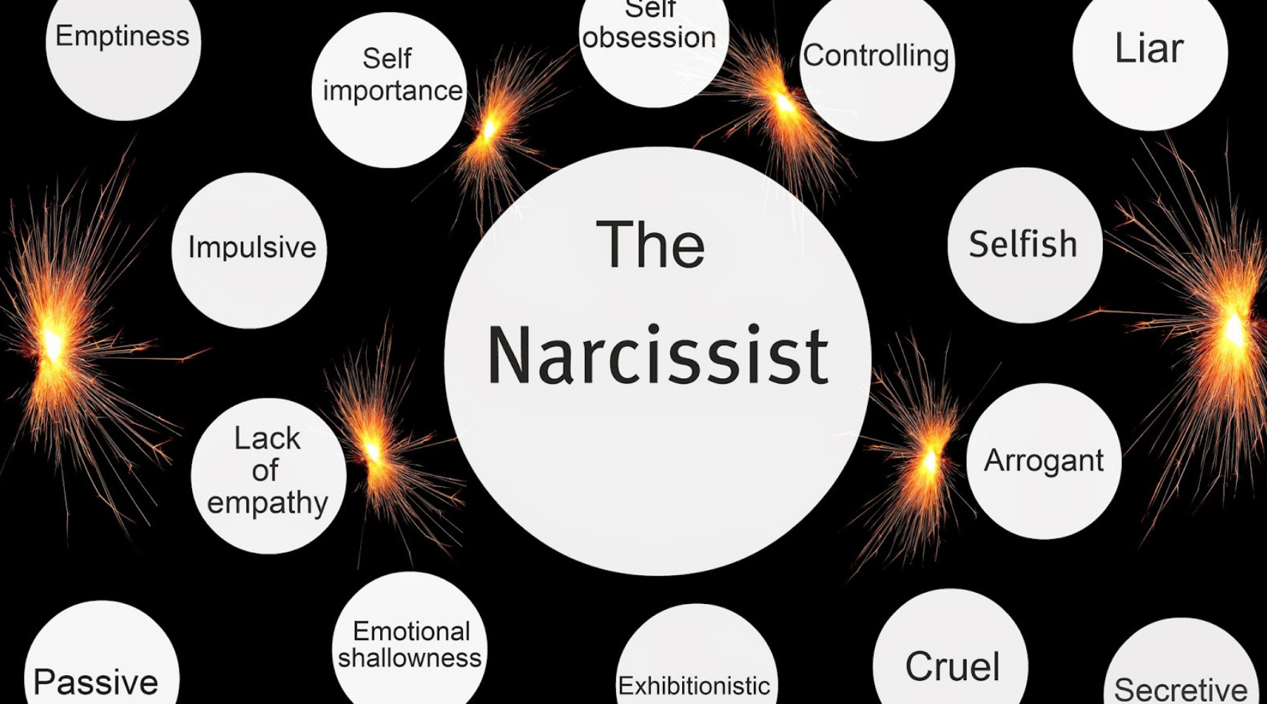 NEW List of Narcissistic Personality Disorder Blogs and Websites for Publishing Guest Posts