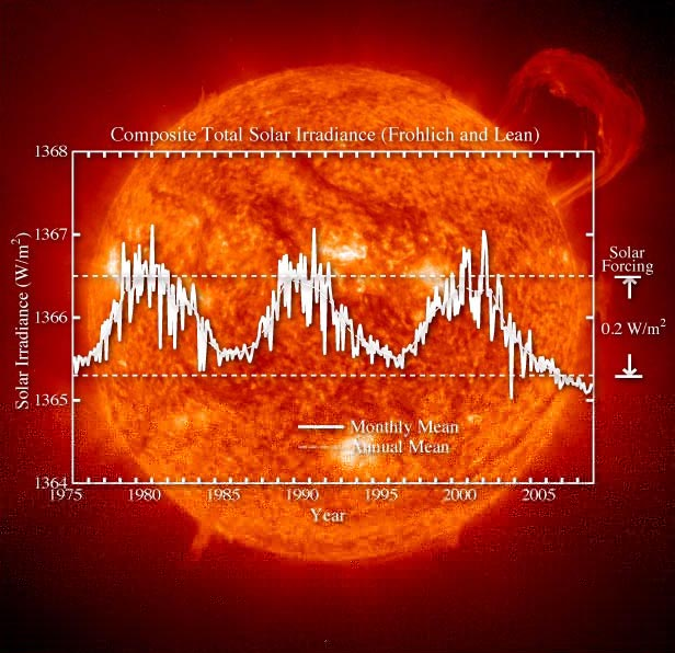 No Mate, Solar Activity Isn't To Blame for Climate Change.