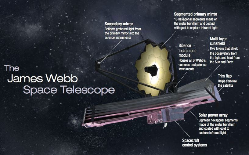 The One Shot, One Opportunity For The Most Advanced Space Telescope Ever...