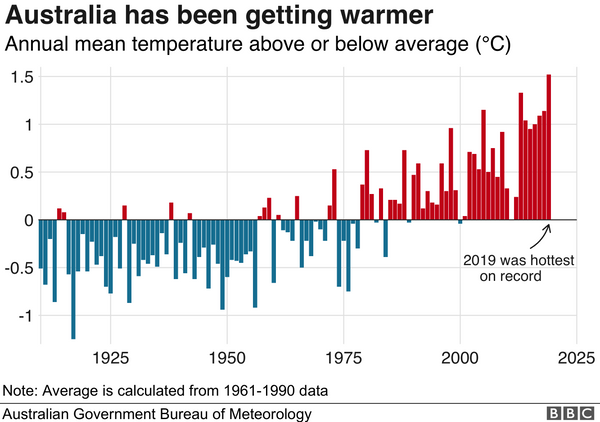 Australia has an undeniable trend of warming due to climate change.