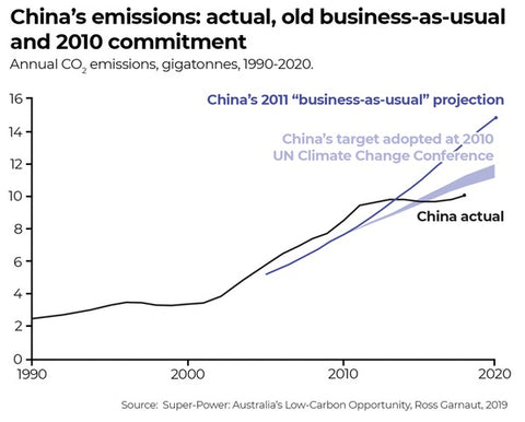 China's emissions 1990 to 2020