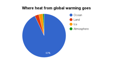 90% of all the earths heat is stored in the ocean.