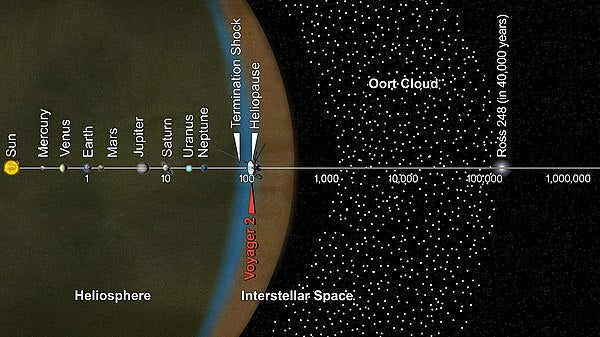 The positioning of Voyager 2 outside of our solar system.