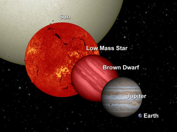 "Brown Dwarfs are between the size of a star and planet, often called ""Failed Stars"""