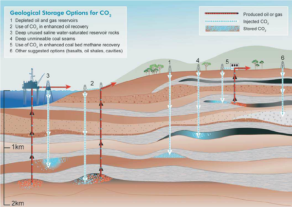 Coal Seam Gas creates large levels of harmful gases that could be stored with a larger Airthena unit.
