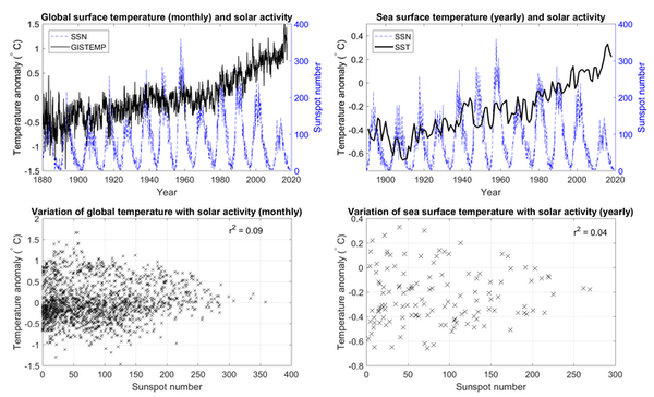 Global surface temperature and solar activity.