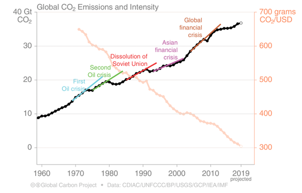 Global CO2 emissions and carbon intensity of GDP before and after the important financial crises.