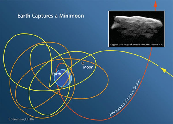 A trajectory of a minimoon caught in Earth's orbit