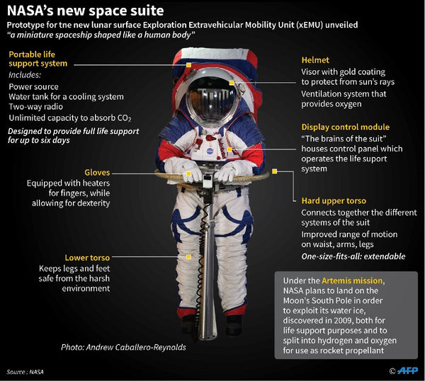 The composition of the typical space suit