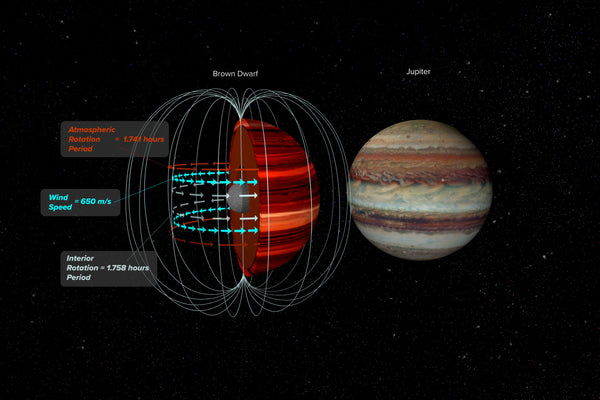 Brown Dwarfs magnetic field and atmosphere top, used to determine wind speeds.