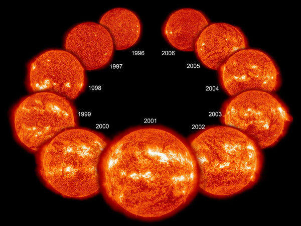 The solar minimum and maximum have been wrongly attributed to climate change