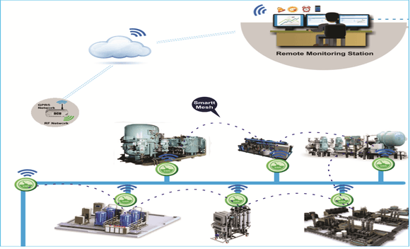 Smart Water Meter for Industries