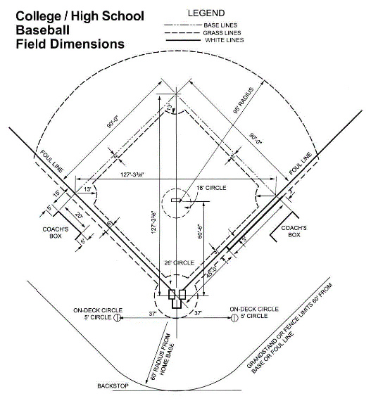 Diagram with markers for all the important factors to take into consideration when creating a layout for a ball field fence