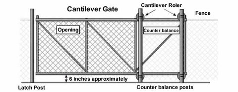 Diagram illustrating the different components of a cantilever gate, including the latch post, the cantilever rollers, the counter balance posts, and the gate opening