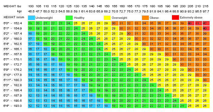 BMI Equation and Table Chart