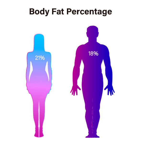 WHAT IS THE IDEAL BODY FAT PERCENTAGE FOR WOMEN AND MEN?