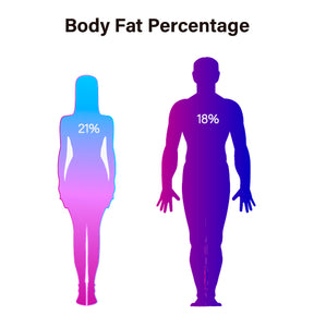 BODY FAT: WHAT IS THE IDEAL PERCENTAGE FOR WOMEN AND MEN?