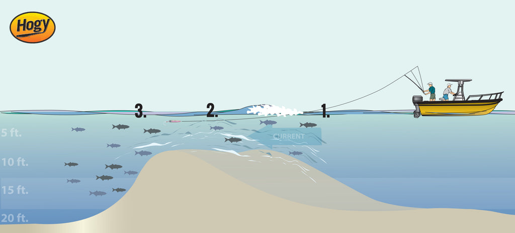 Hogy Lures How To Fish A Rip For Striped Bass Diagram
