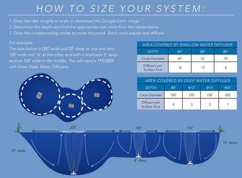 atlantic water gardens deep water aeration how to size your system