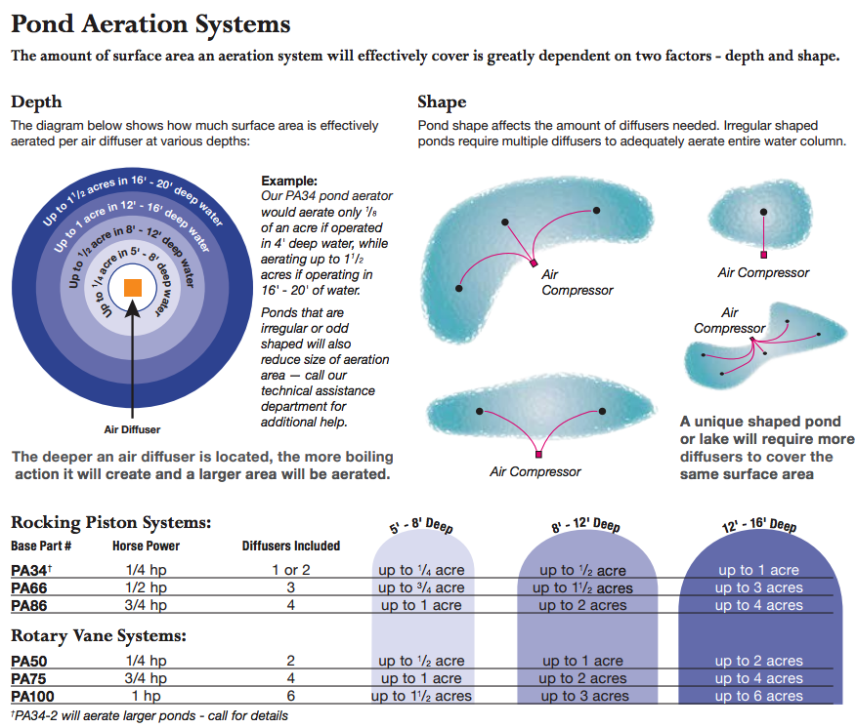 easypro pond aeration systems diagram courtesy of kinetic water features