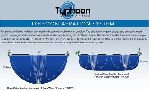 typhoon aeration system schematic atlantic water gardens courtesy of kinetic water features