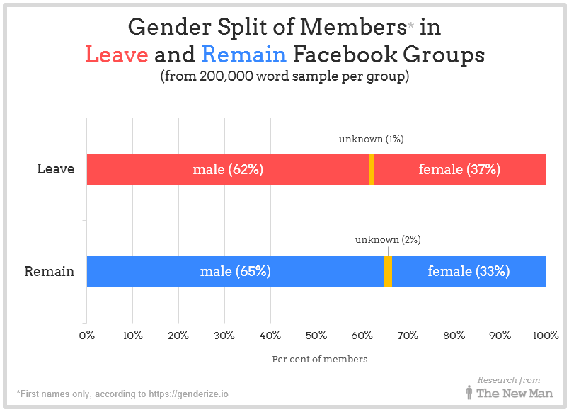 Gender split of members in Leave and Remain Facebook Groups
