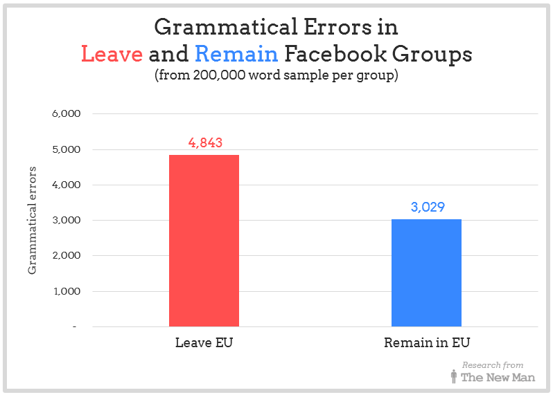 Grammatical errors in comments in Leave and Remain Facebook Groups