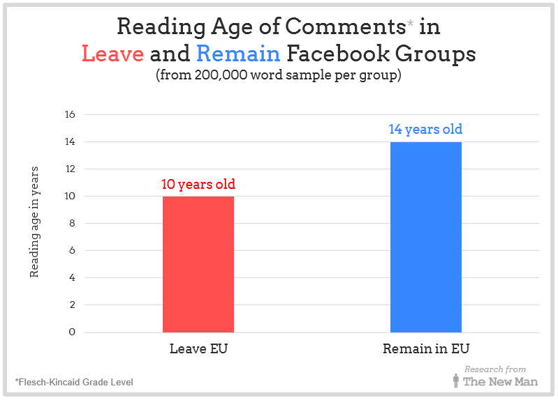 Reading age of comments in Leave and Remain Facebook Groups
