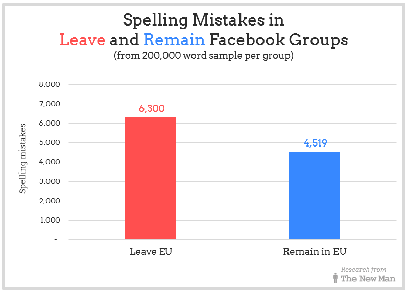 Spelling mistakes in comments in Leave and Remain Facebook Groups