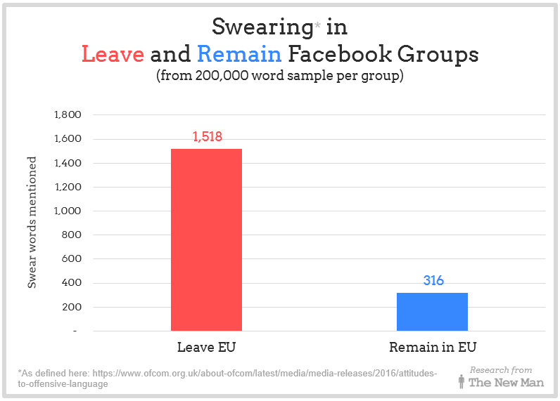 Swearing in comments in Leave and Remain Facebook Groups