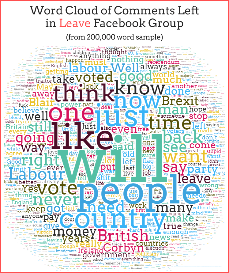 Word cloud of comments left in Leave Facebook Group