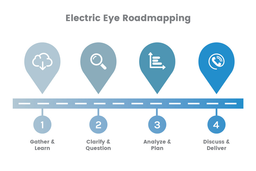 Shopify Business Roadmap Electric Eye - Shopify create invoice for service business