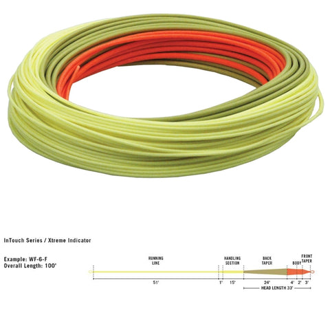 Rio InTouch Xtreme Indicator Line