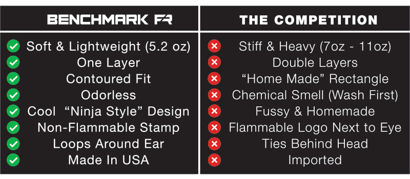fr facemasks benchmark fr vs competition